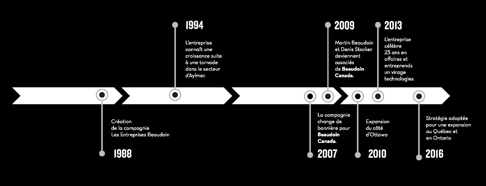 Beaudoin Canada - Ligne de temps